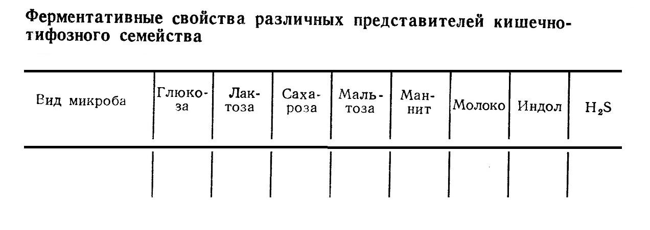 Ферментативные свойства различных представителей кишечно-тифозного семейства