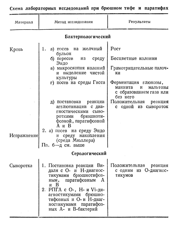 Схема лабораторных исследований при брюшном тифе и паратифах