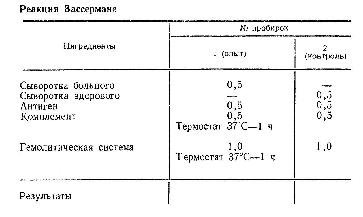 Основным серологическим методом является реакция Вассермана