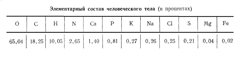 Элементарный состав человеческого тела (в процентах)