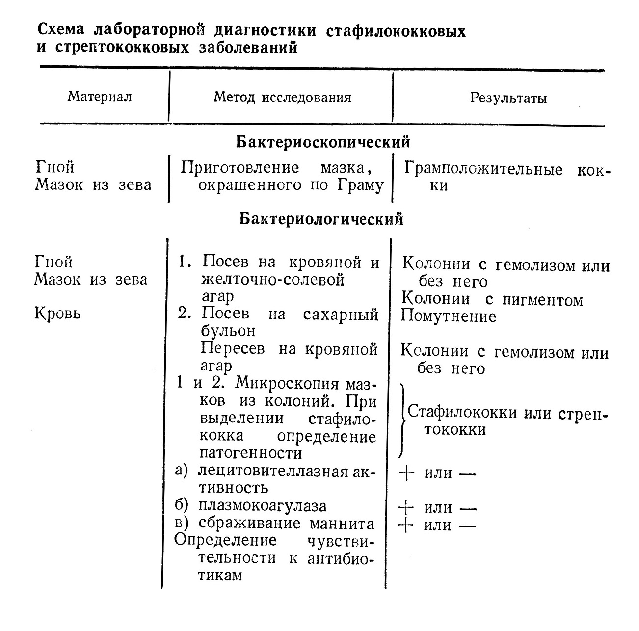 лабораторная диагностика стафилококковых и стрептококковых заболеваний