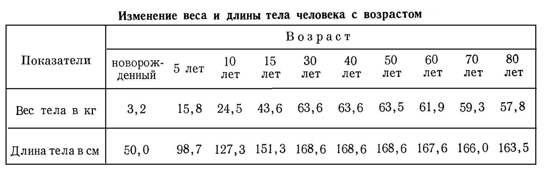 Изменение веса и длины тела человека с возрастом